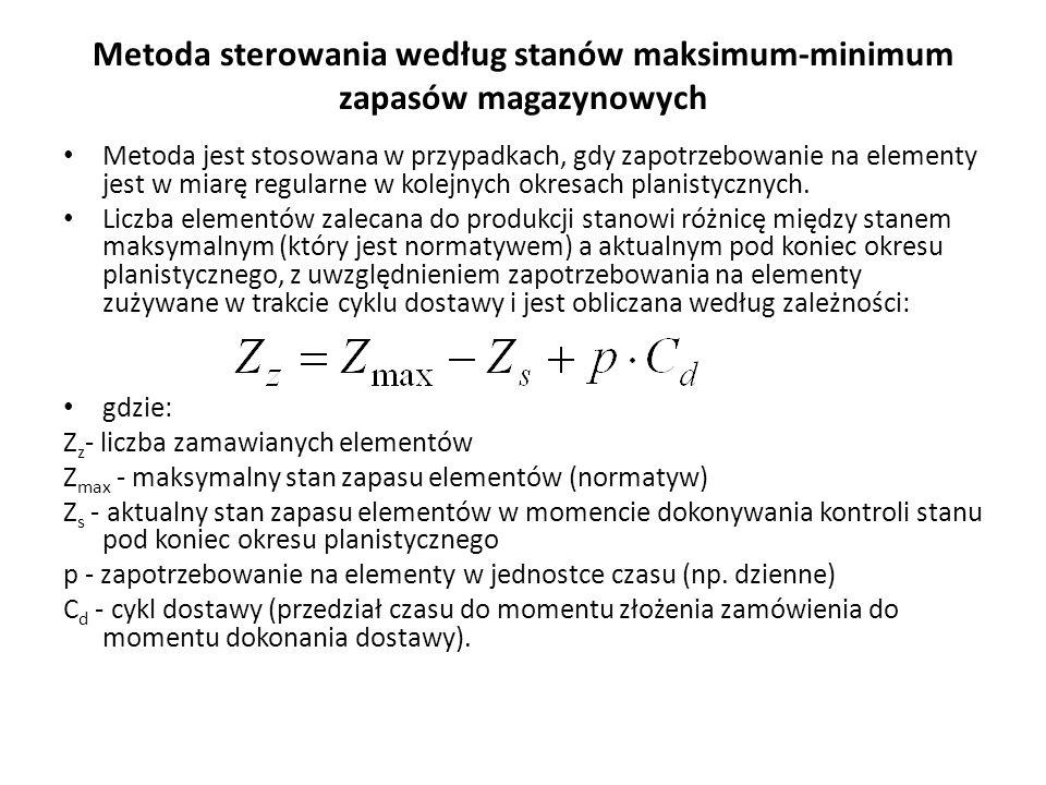 Metoda sterowania według stanów maksimum-minimum zapasów magazynowych