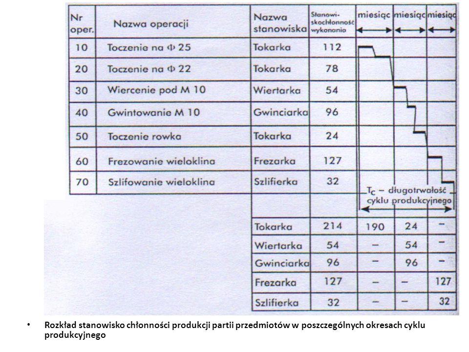 Rozkład stanowisko chłonności produkcji partii przedmiotów w poszczególnych okresach cyklu produkcyjnego