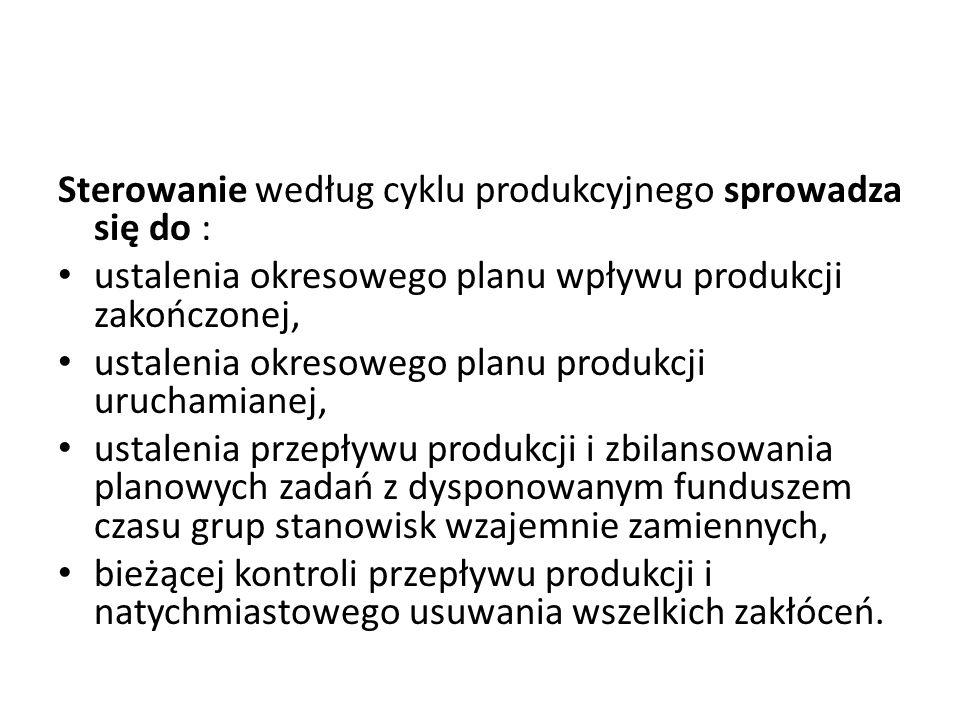 Sterowanie według cyklu produkcyjnego sprowadza się do :
