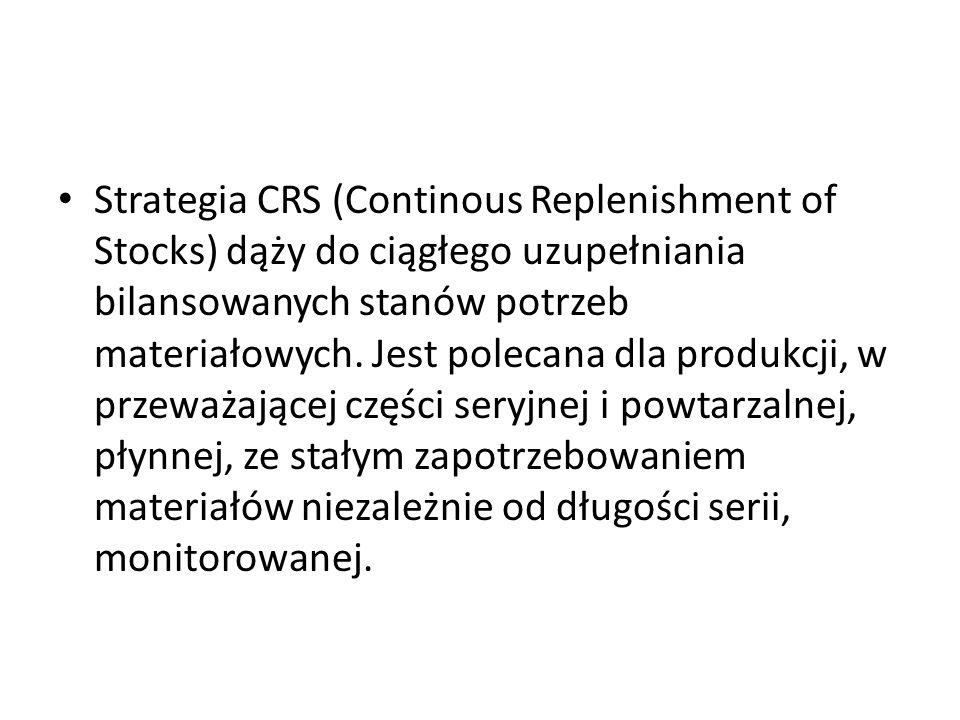 Strategia CRS (Continous Replenishment of Stocks) dąży do ciągłego uzupełniania bilansowanych stanów potrzeb materiałowych.