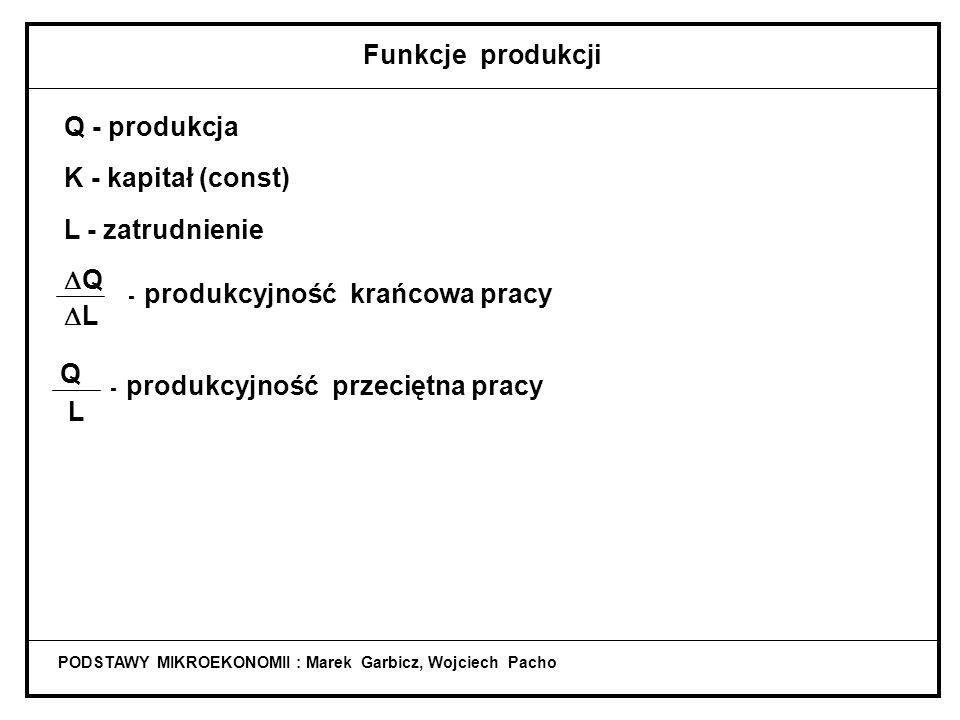 Funkcje produkcji Q - produkcja K - kapitał (const) L - zatrudnienie