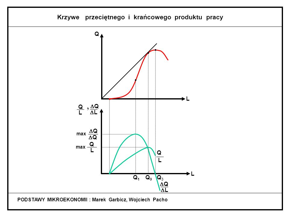 , Krzywe przeciętnego i krańcowego produktu pracy Q L Q Q L L Q Q