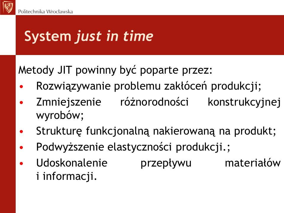 System just in time Metody JIT powinny być poparte przez: