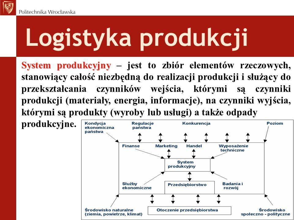 Logistyka produkcji