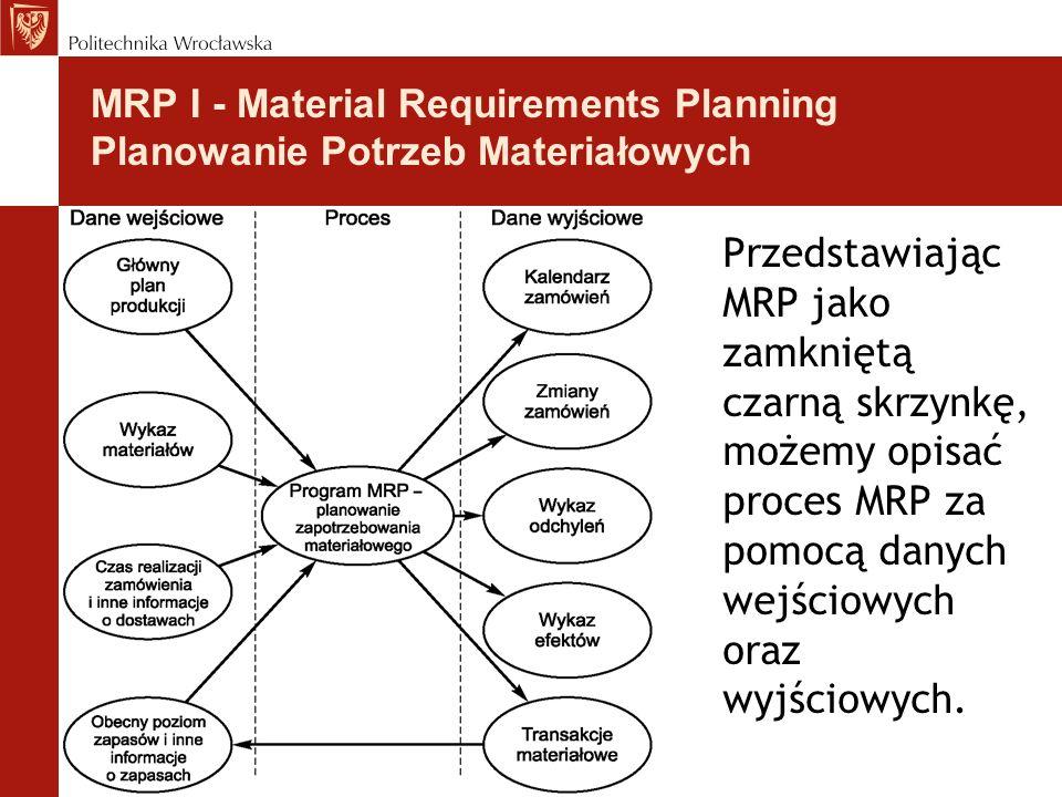 MRP I - Material Requirements Planning Planowanie Potrzeb Materiałowych