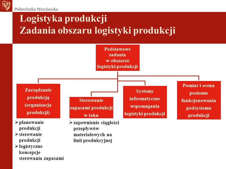 Logistyka produkcji Zadania obszaru logistyki produkcji