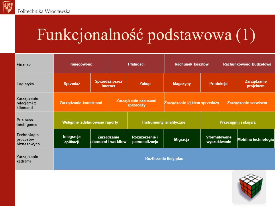 Funkcjonalność podstawowa (1)