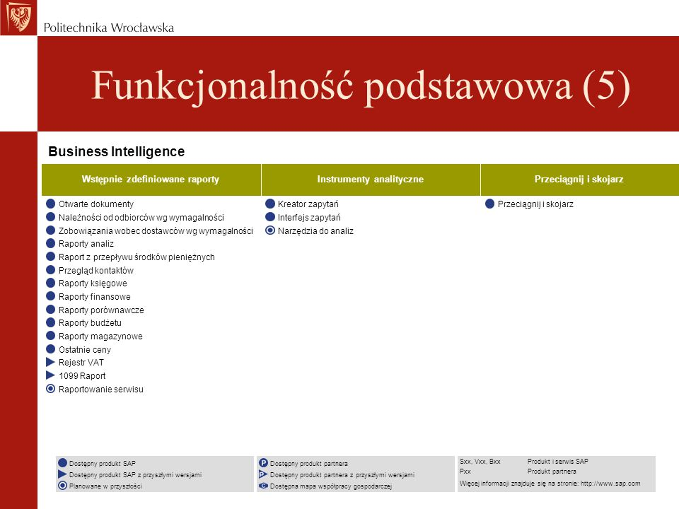 Wstępnie zdefiniowane raporty Instrumenty analityczne