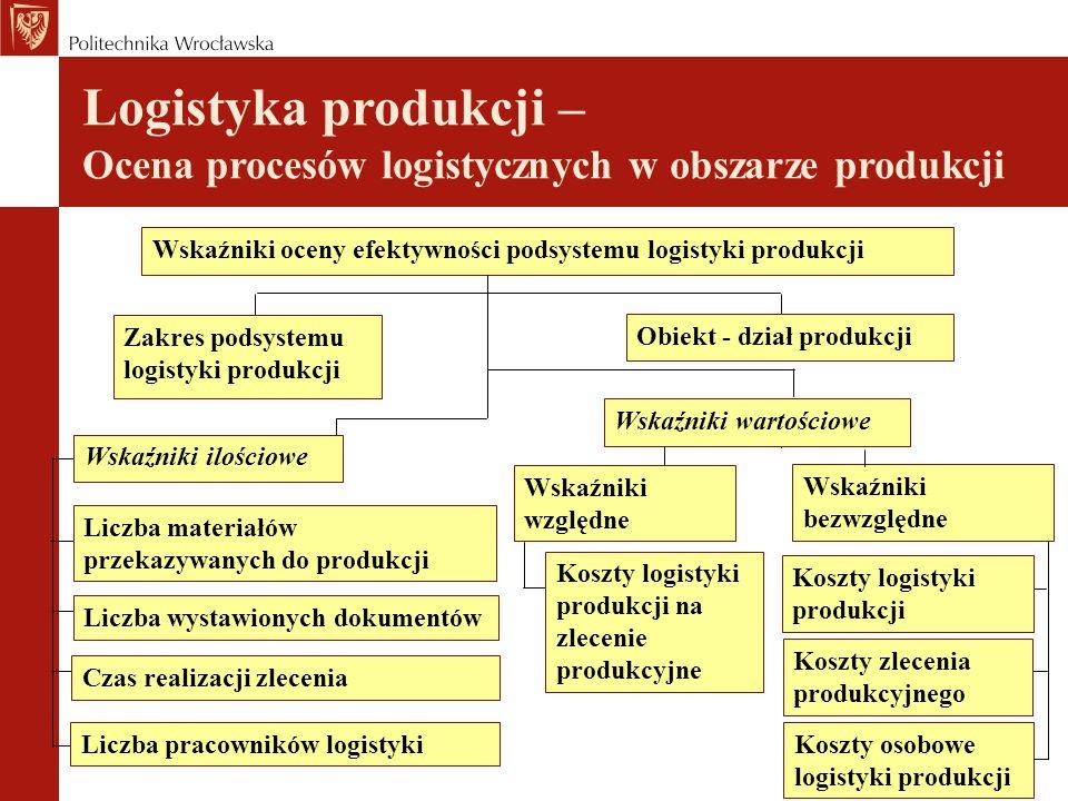 Logistyka produkcji – Ocena procesów logistycznych w obszarze produkcji
