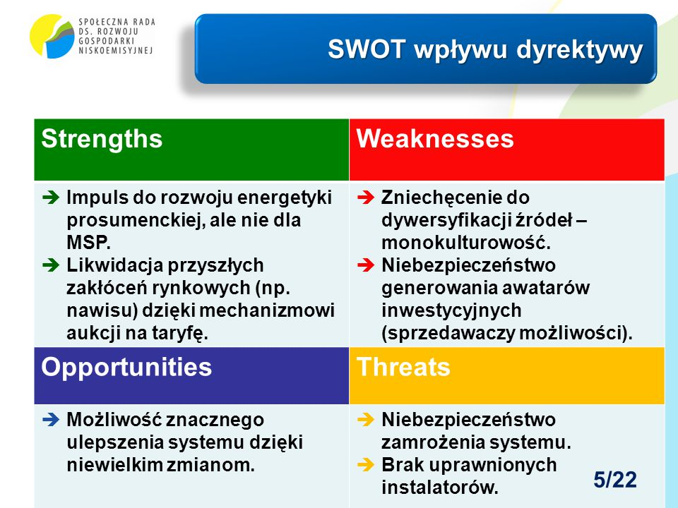 SWOT wpływu dyrektywy Strengths Weaknesses Opportunities Threats