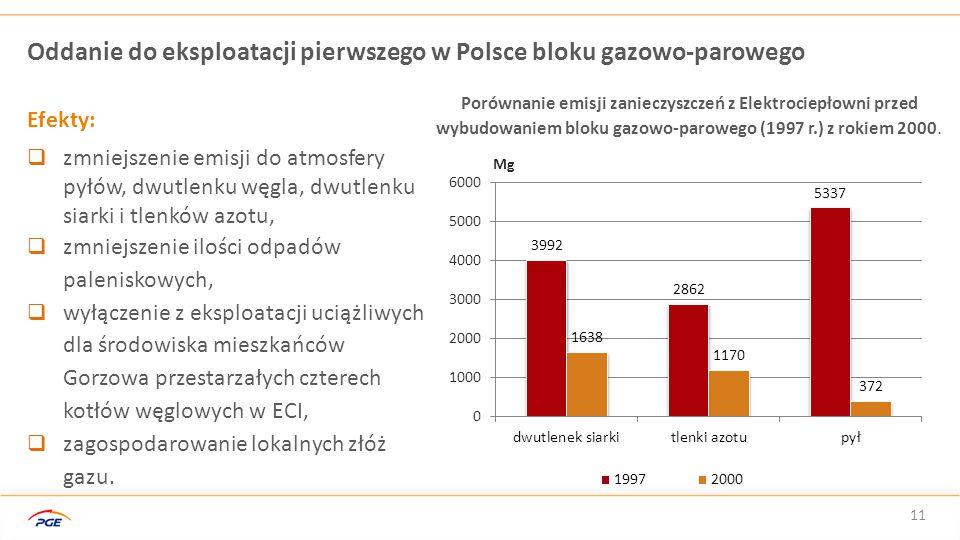 Oddanie do eksploatacji pierwszego w Polsce bloku gazowo-parowego