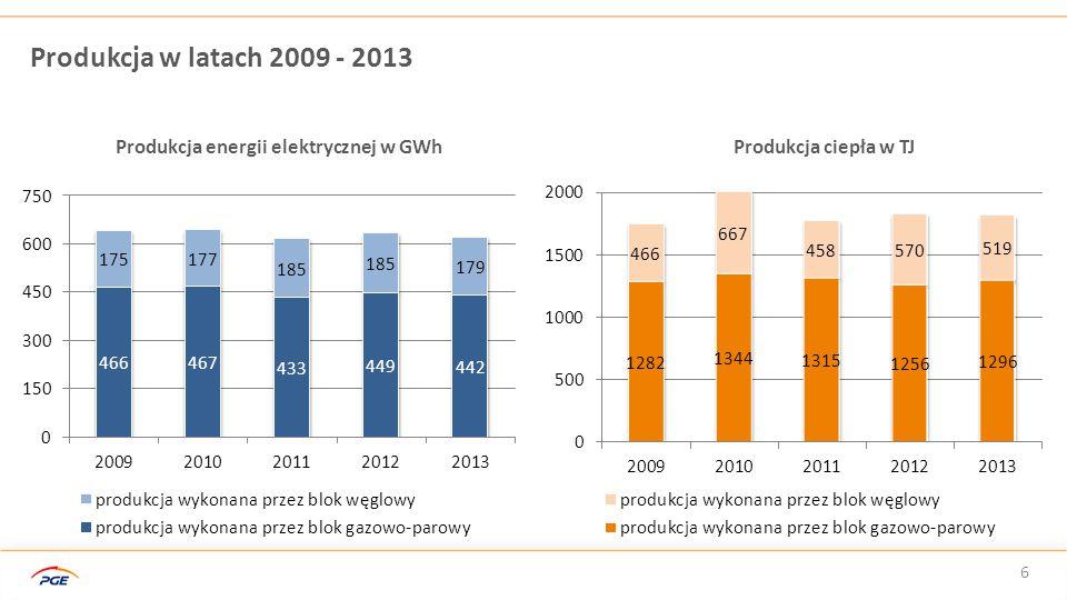 Produkcja energii elektrycznej w GWh