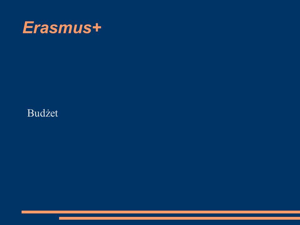 Erasmus+ Budżet