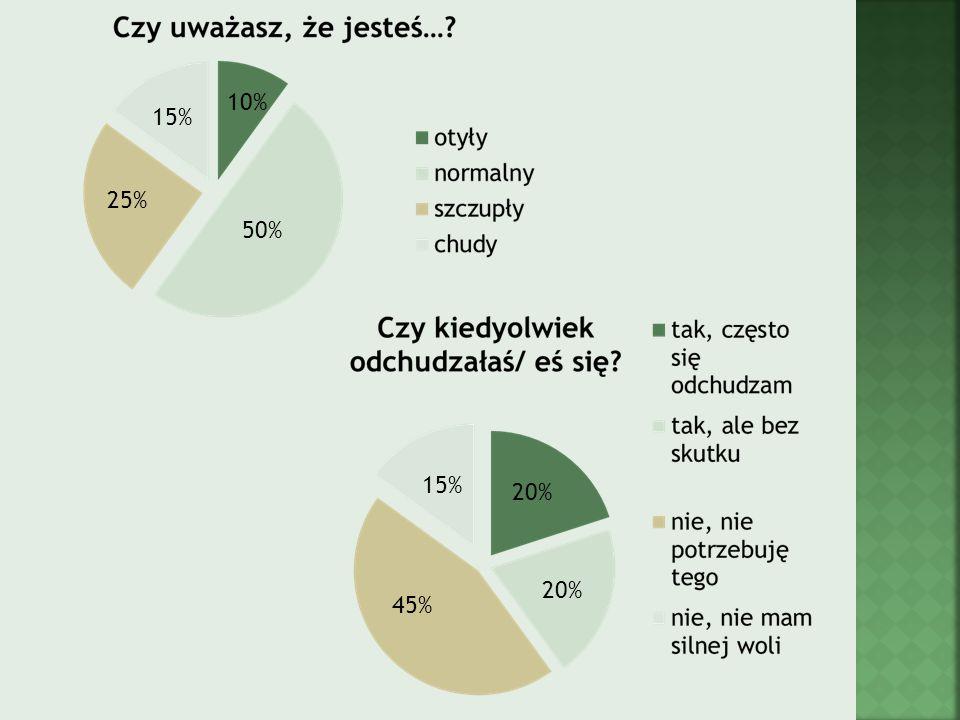 10% 15% 25% 50% 15% 20% 20% 45%