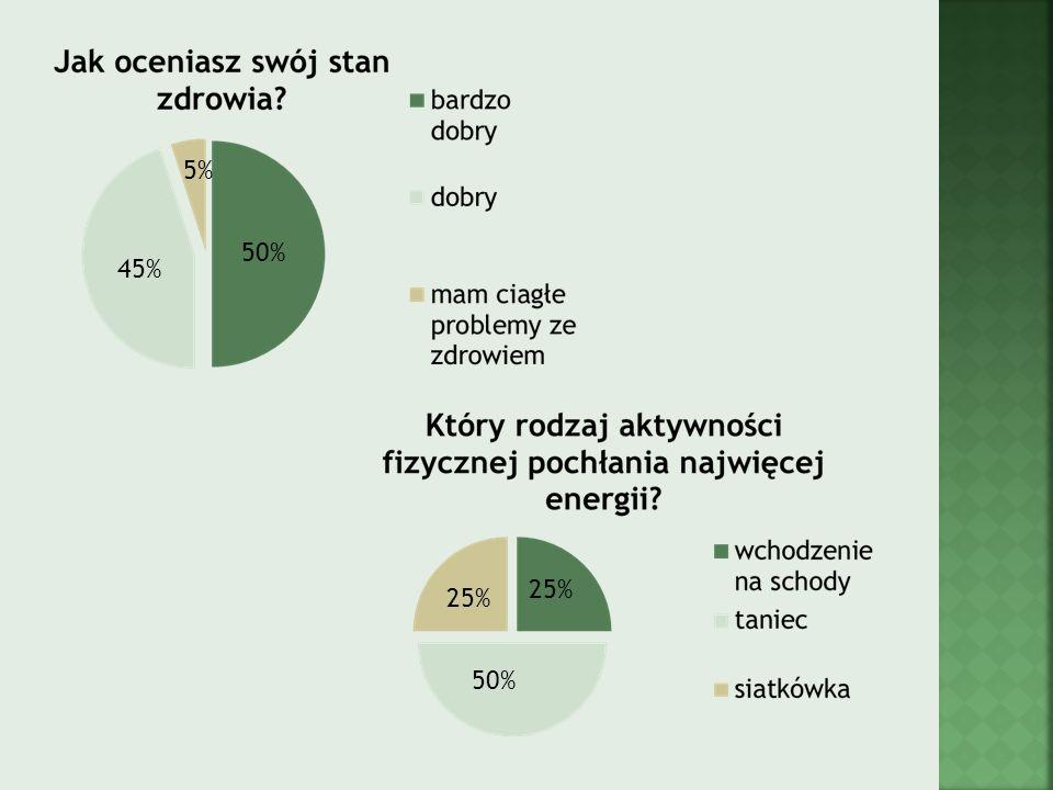 5% 50% 45% 25% 25% 50%