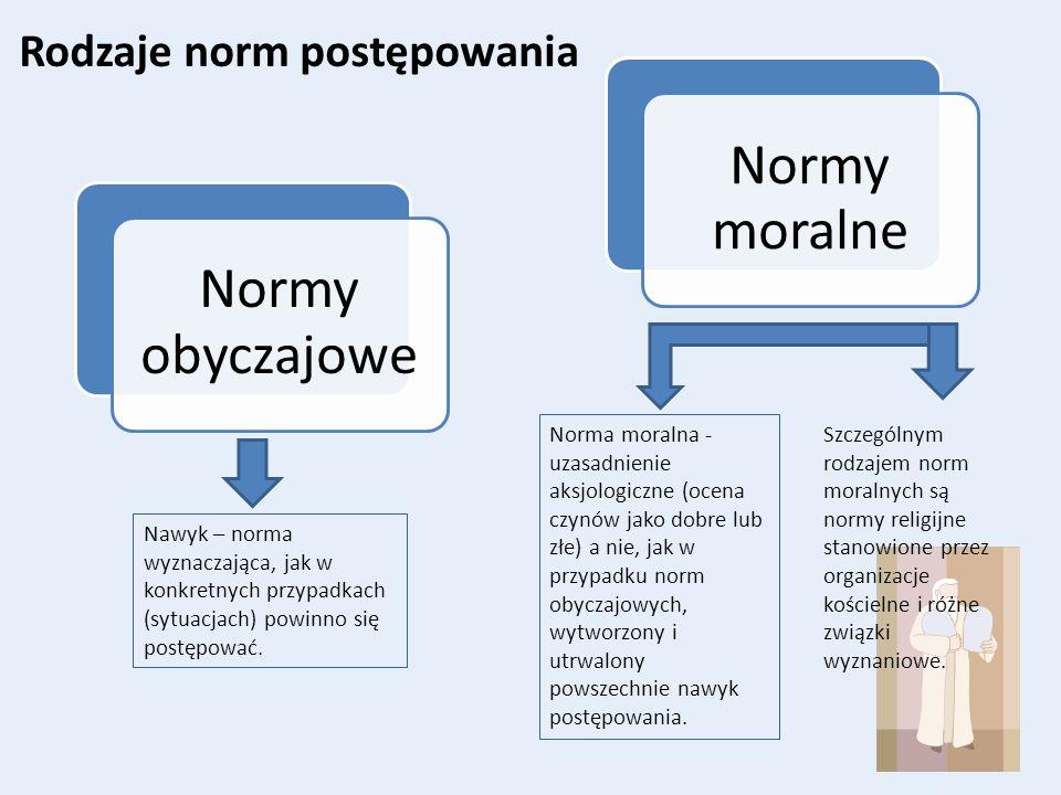 Normy moralne Normy obyczajowe Rodzaje norm postępowania