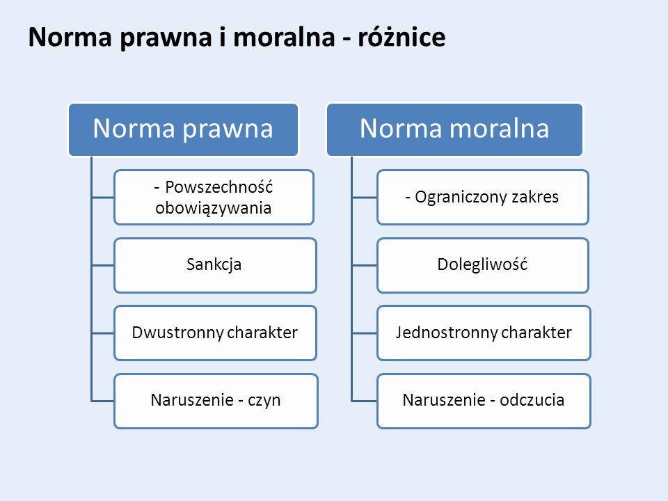 Norma prawna i moralna - różnice Norma prawna Norma moralna