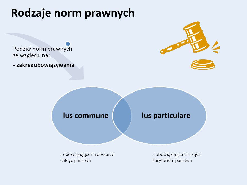 Rodzaje norm prawnych lus commune lus particulare