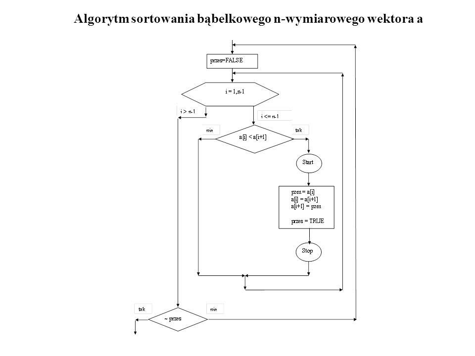 Algorytm sortowania bąbelkowego n-wymiarowego wektora a