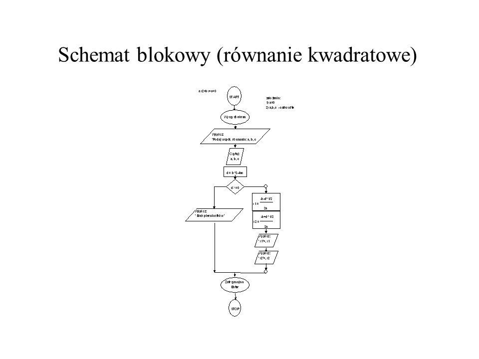 Schemat blokowy (równanie kwadratowe)