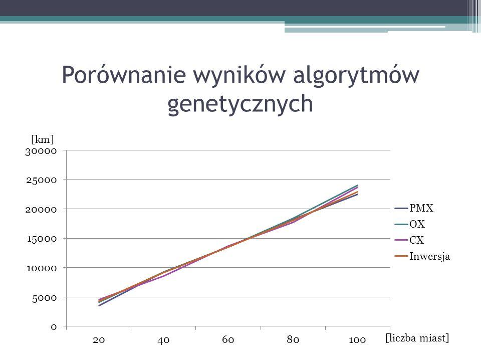 Porównanie wyników algorytmów genetycznych