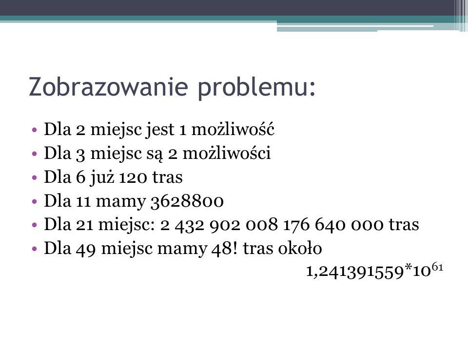 Zobrazowanie problemu: