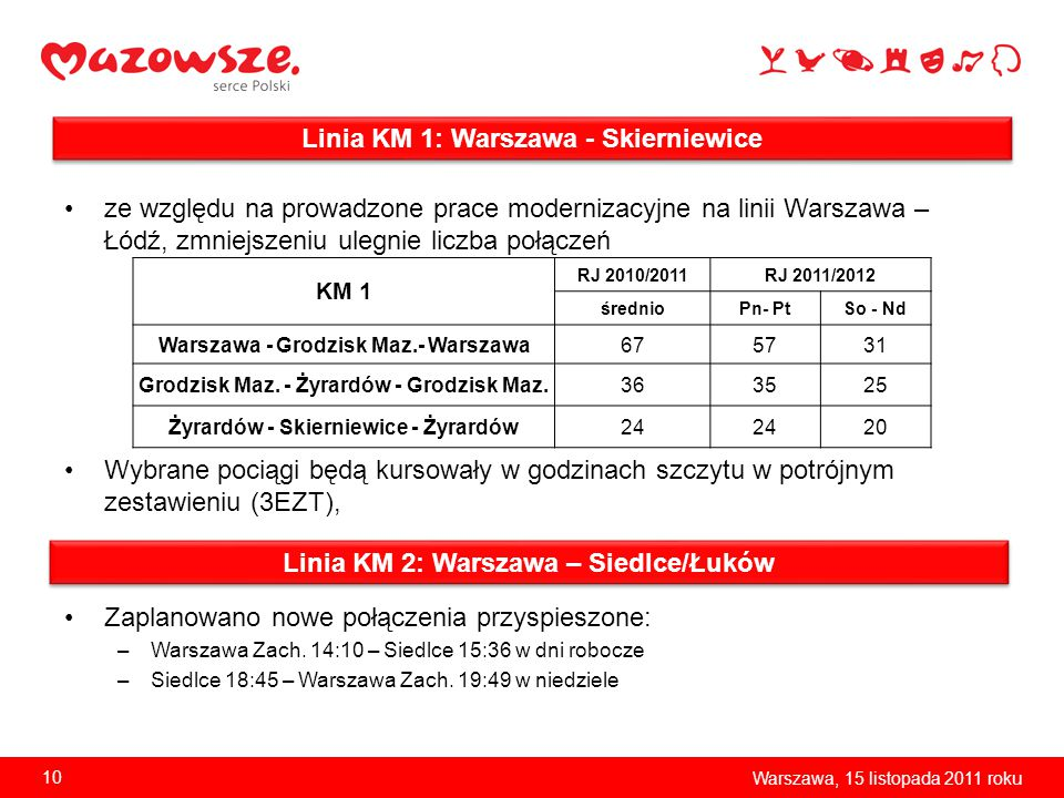 Linia KM 1: Warszawa - Skierniewice
