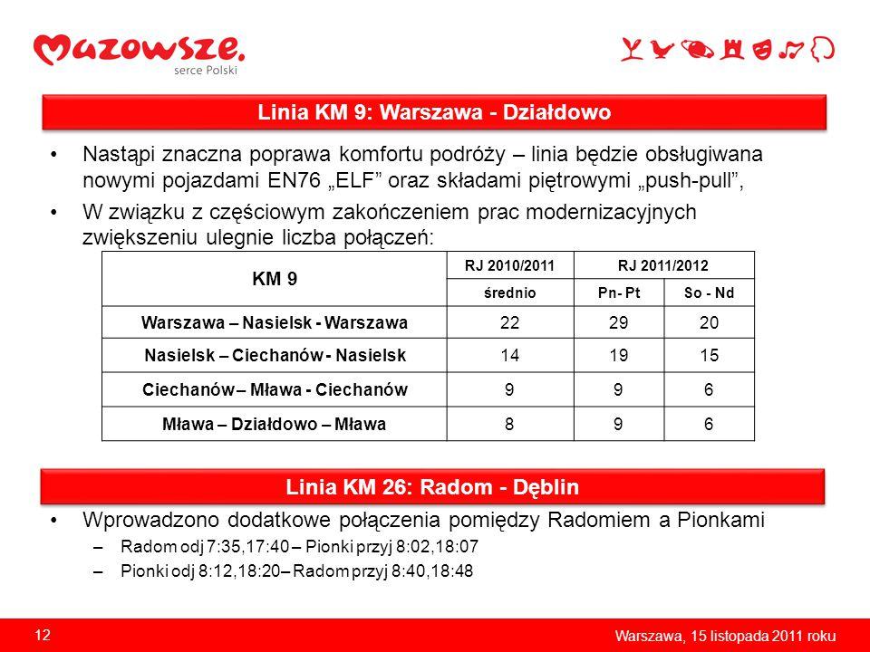 Linia KM 9: Warszawa - Działdowo Linia KM 26: Radom - Dęblin