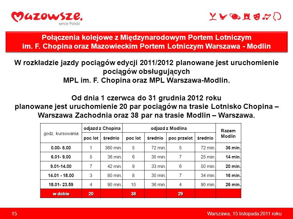 MPL im. F. Chopina oraz MPL Warszawa-Modlin.