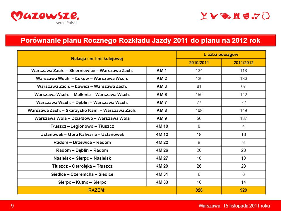Porównanie planu Rocznego Rozkładu Jazdy 2011 do planu na 2012 rok