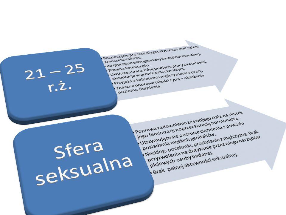 Rozpoczęcie procesu diagnostycznego pod kątem transseksualizmu.
