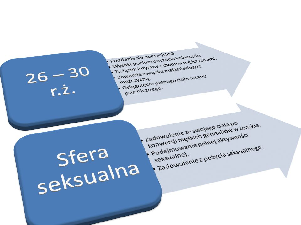 26 – 30 r.ż. Sfera seksualna Poddanie się operacji SRS.
