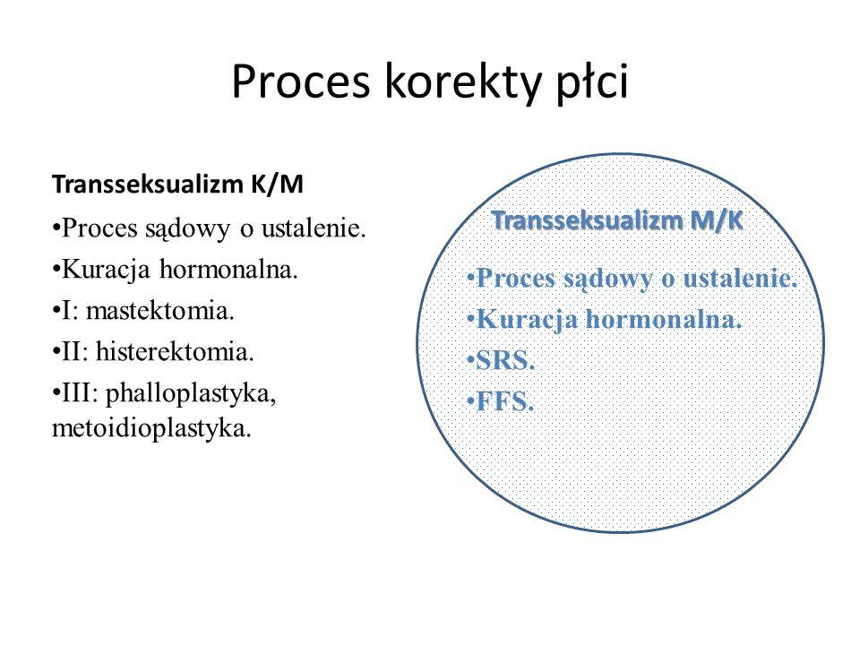Proces korekty płci Transseksualizm K/M Transseksualizm M/K