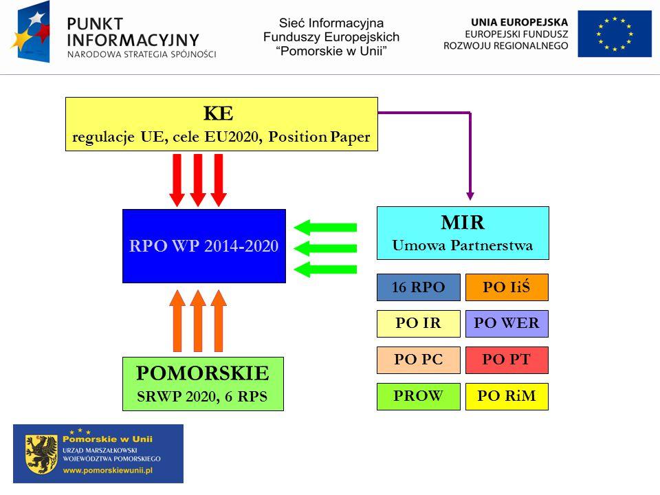 regulacje UE, cele EU2020, Position Paper