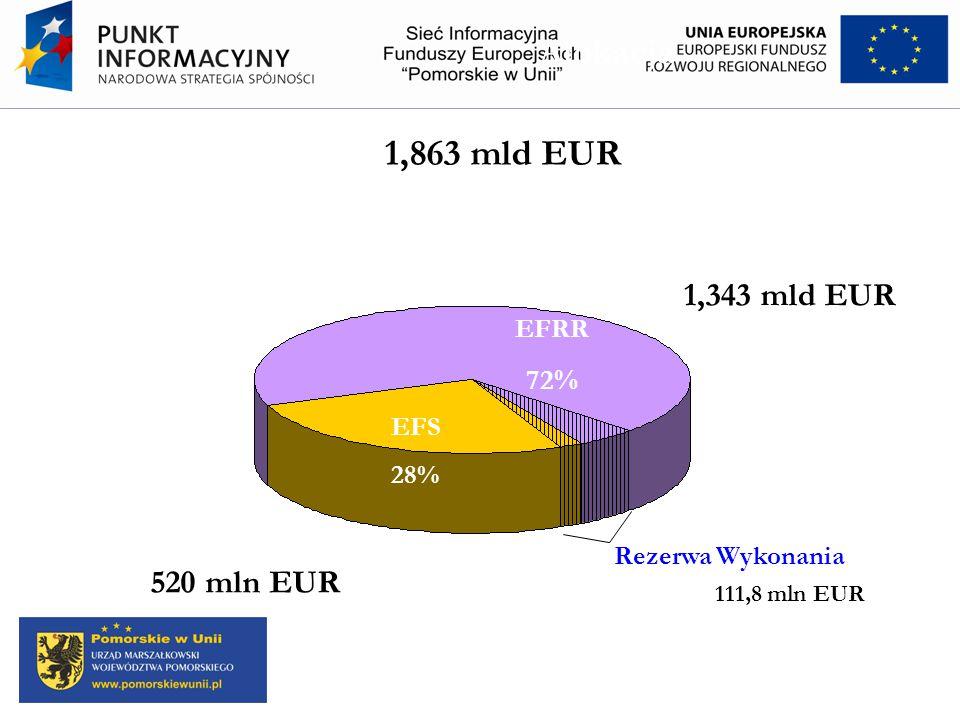 Alokacja 1,863 mld EUR 1,343 mld EUR 520 mln EUR 72% EFRR EFS 28%