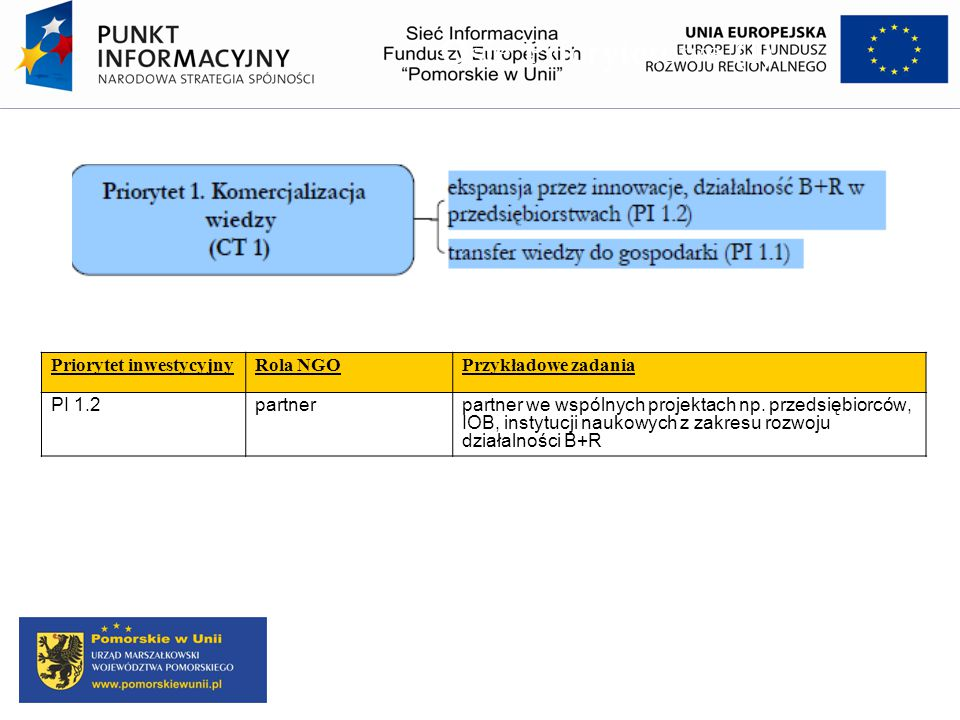Osie Priorytetowe (1) Priorytet inwestycyjny Rola NGO