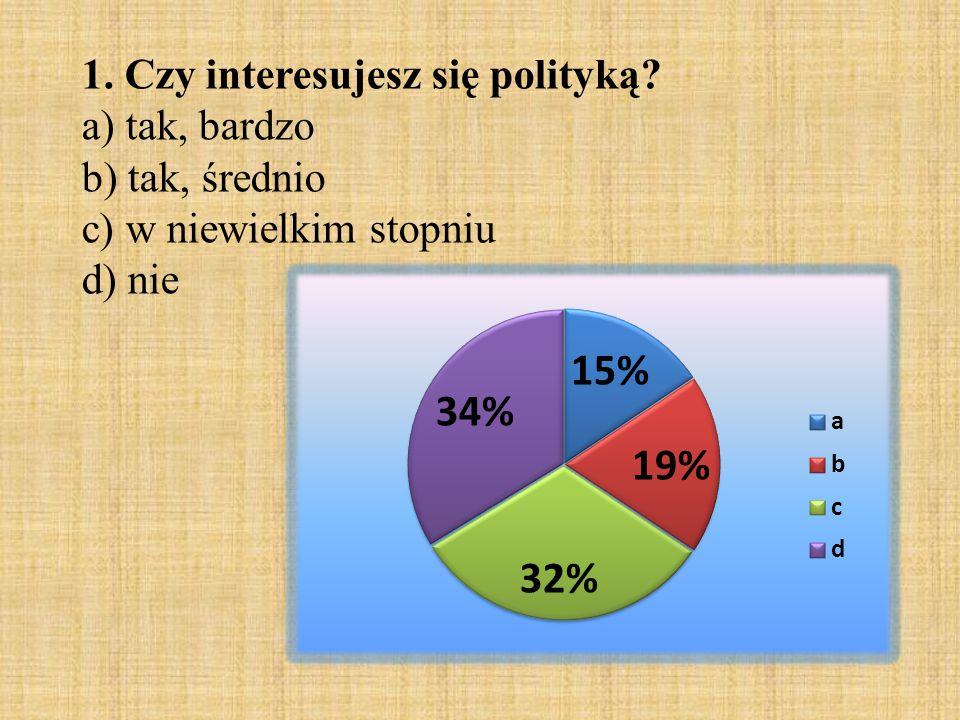 1. Czy interesujesz się polityką
