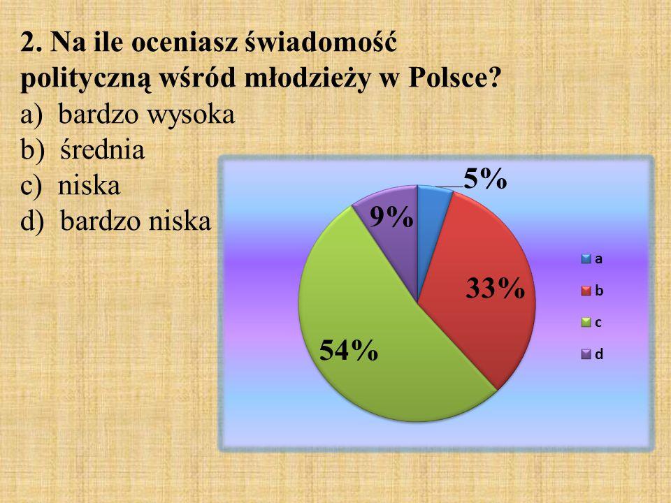2. Na ile oceniasz świadomość polityczną wśród młodzieży w Polsce
