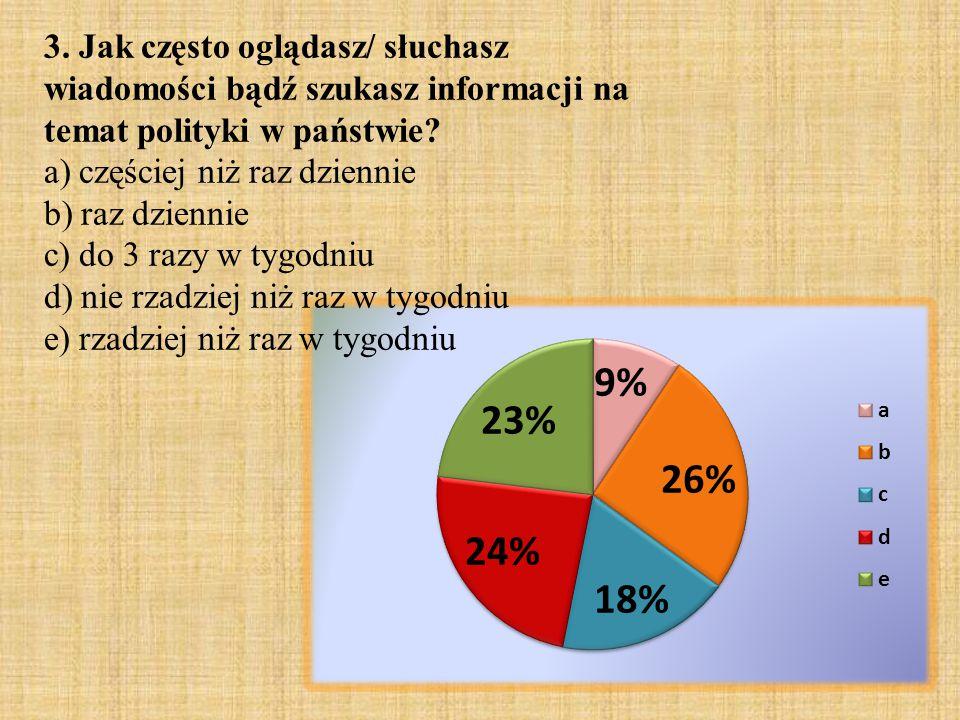 3. Jak często oglądasz/ słuchasz wiadomości bądź szukasz informacji na temat polityki w państwie
