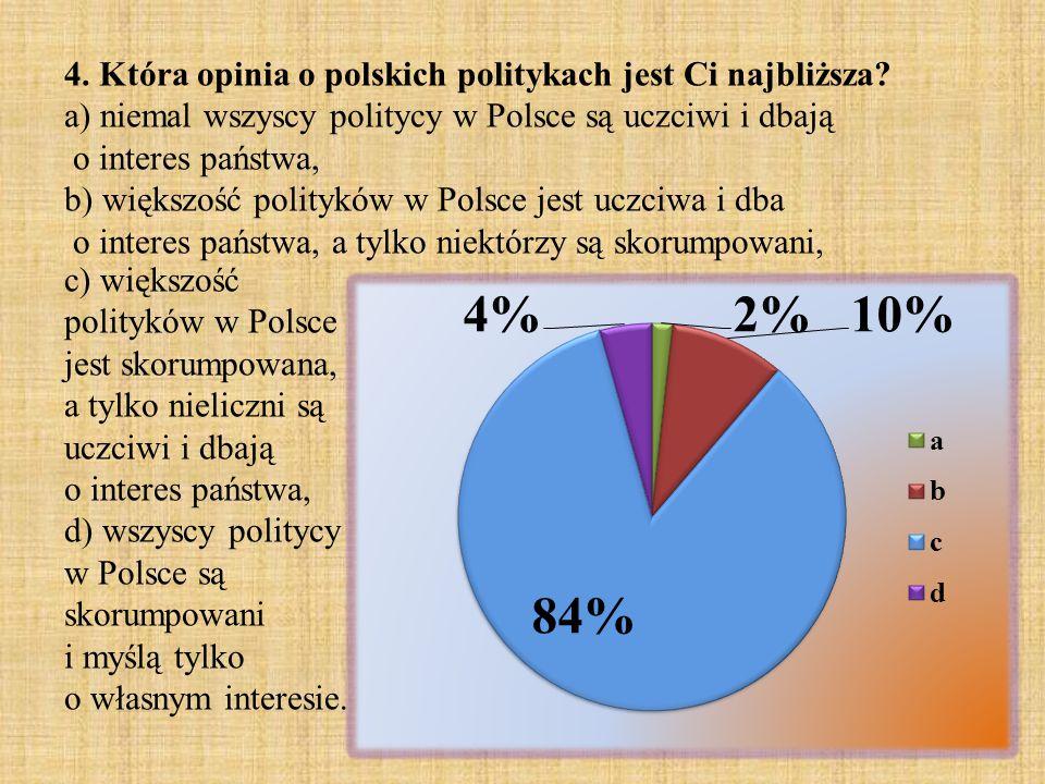 4. Która opinia o polskich politykach jest Ci najbliższa