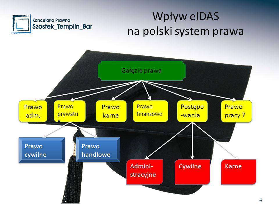 Wpływ eIDAS na polski system prawa