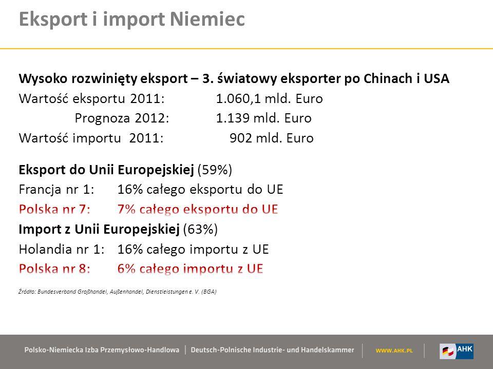 Eksport i import Niemiec