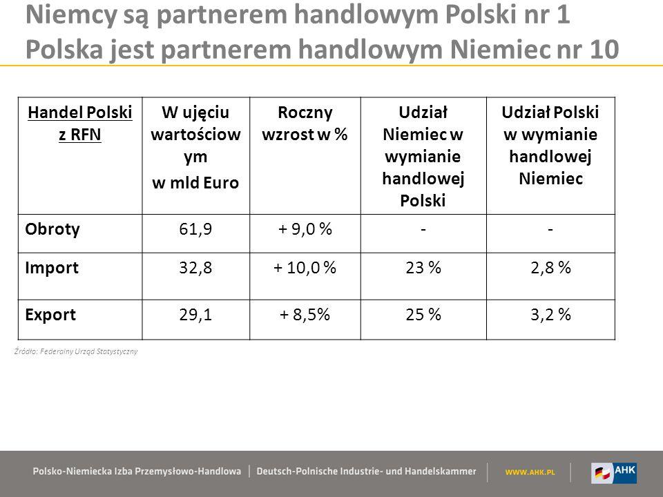 Niemcy są partnerem handlowym Polski nr 1 Polska jest partnerem handlowym Niemiec nr 10