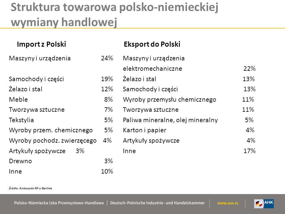 Struktura towarowa polsko-niemieckiej wymiany handlowej