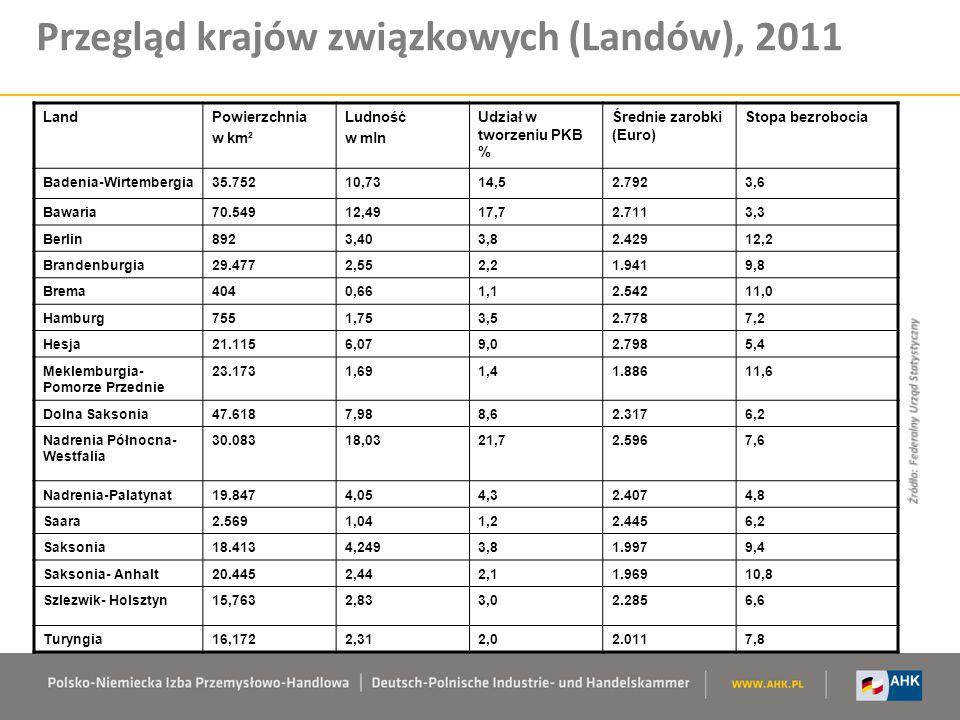 Przegląd krajów związkowych (Landów), 2011