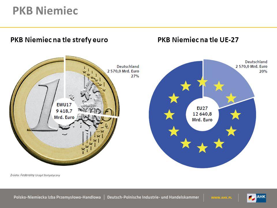 PKB Niemiec PKB Niemiec na tle strefy euro PKB Niemiec na tle UE-27