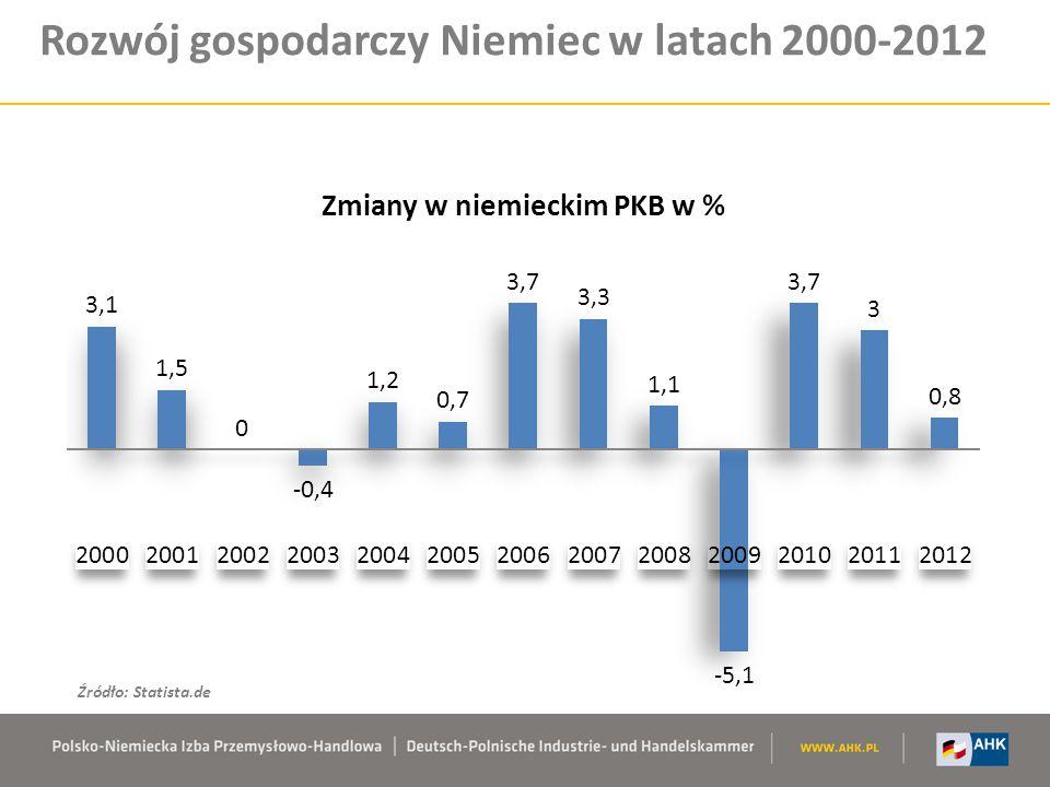 Rozwój gospodarczy Niemiec w latach 2000-2012
