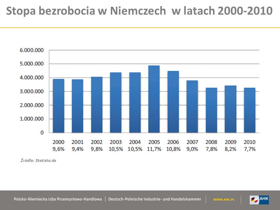 Stopa bezrobocia w Niemczech w latach 2000-2010