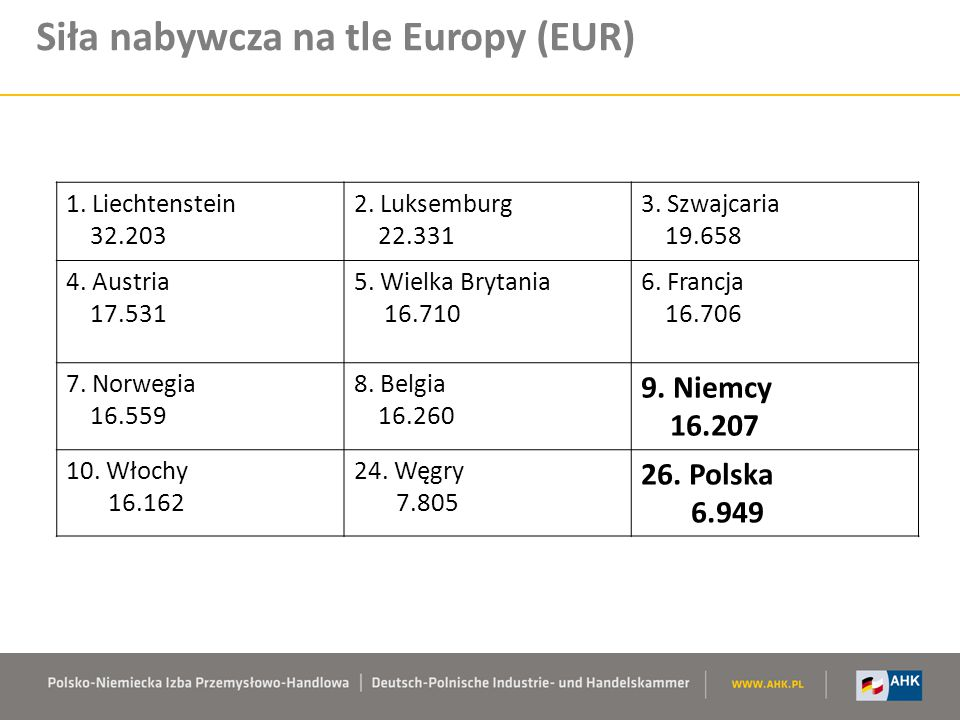 Siła nabywcza na tle Europy (EUR)