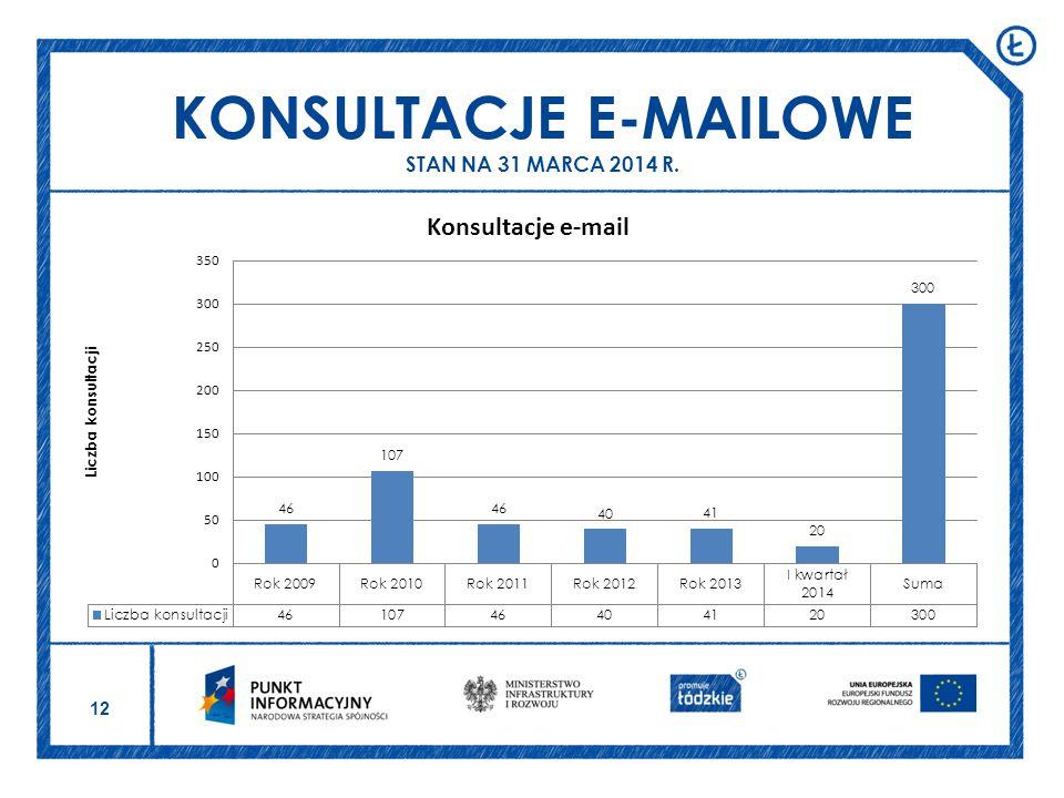 KONSULTACJE E-MAILOWE STAN NA 31 MARCA 2014 R.